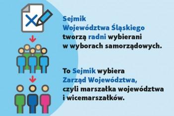 Wybory do Sejmiku Województwa Śląskiego