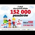 Grafika: Z akcji skorzystało prawie 152 tys. Pasażerów / graf. UMWS